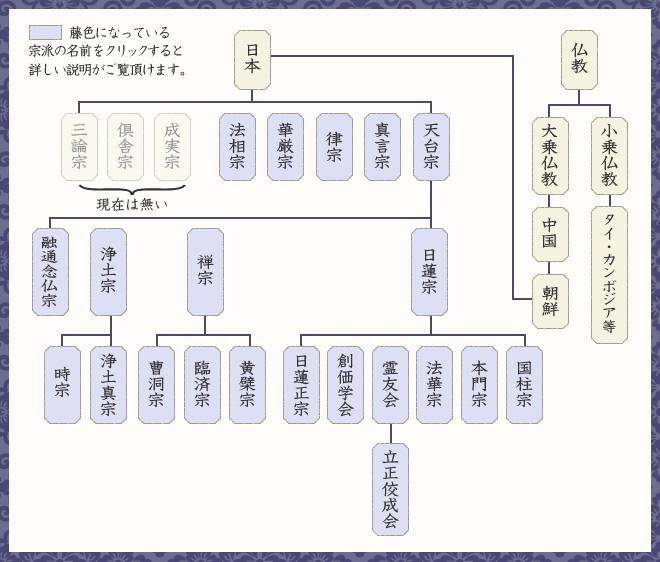 仏教宗派体系図